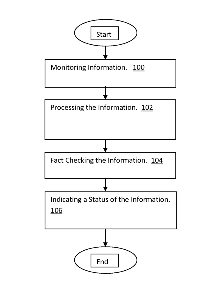 IBMs Fact Checking Method and System