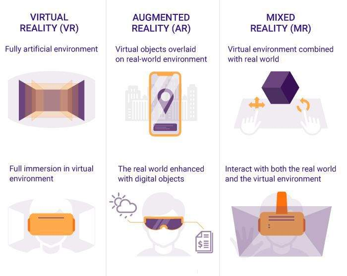 ar,vr, mixed reality